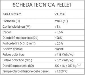 scheda tecnica pellet ami granule